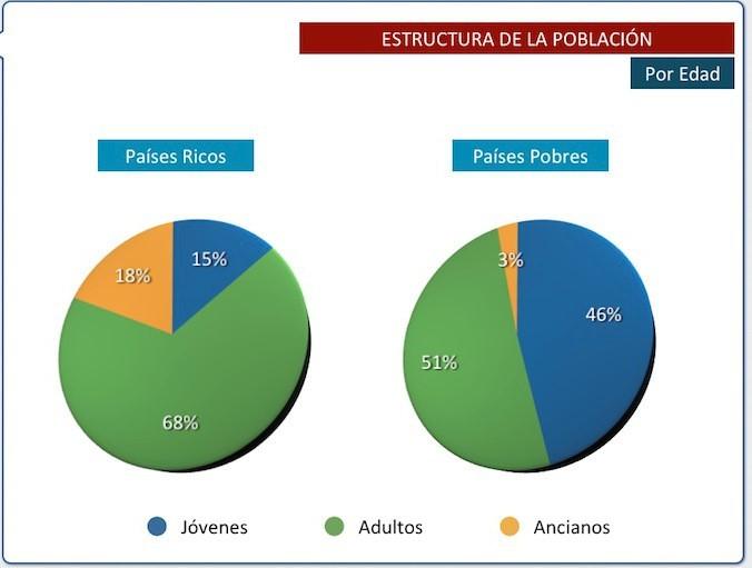 ESTRUCTURA DE LA POBLACIÓN MUNDIAL POR EDAD. (Ricos y pobres).