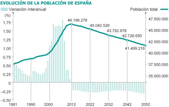 Evolución de la pobalción española desde 1980 hasta el 2050.