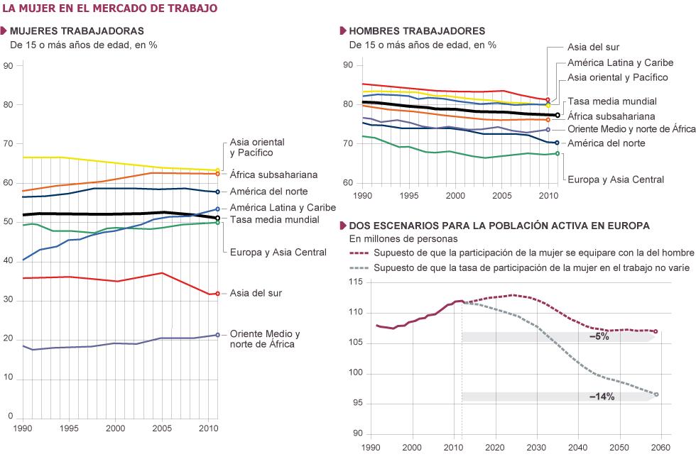 ESTRUCTURA ECONÓMICA DE LA POBLACIÓN FEMENINA. La mujer en el mercado laboral.