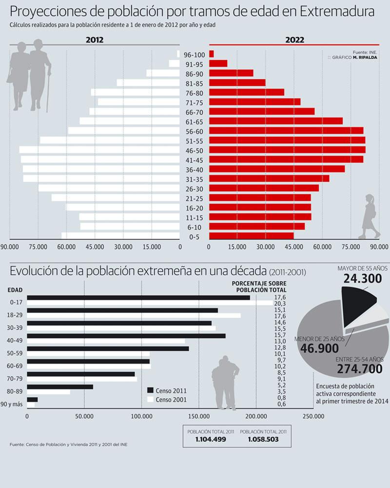 Proyecciones de la población de Extremadura.