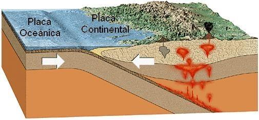 Zona de subducción: encuentro de placa oceánica y continental.