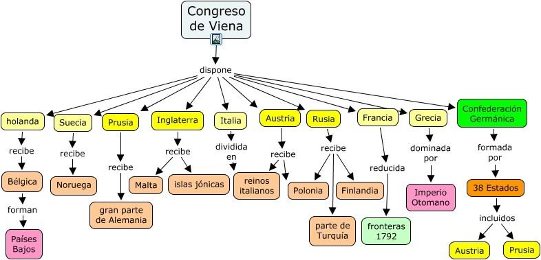 Mapa mental del Congreso de Viena.