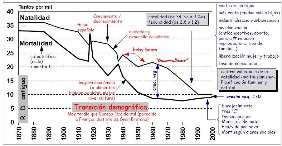 ESPAÑA. EL MODELO DE TRANSICIÓN DEMOGRÁFICA.