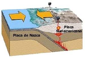Zona de subducción: encuentro de placa oceánica (Nazca) y continental (sudamericana).