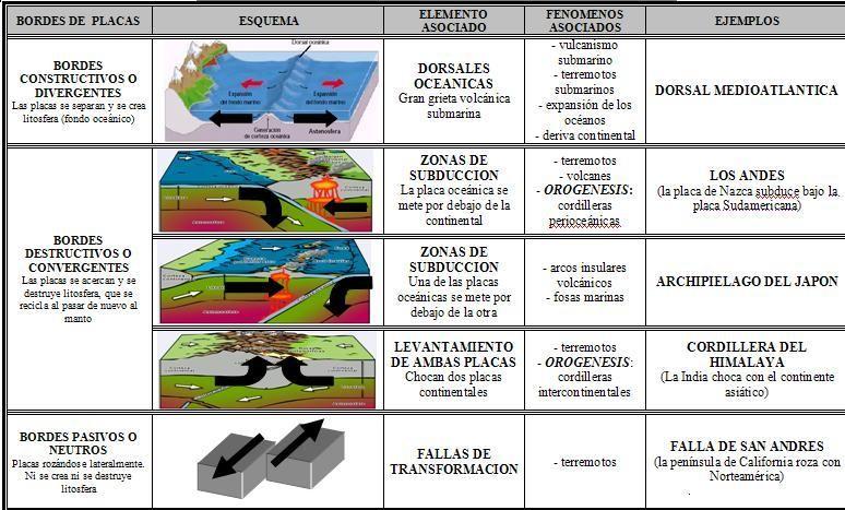 Esquema tipos de placas.Elementos, fenómenos asociados y ejemplos.