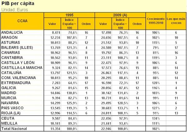 PIB per cápita en España (1995 y 2009)