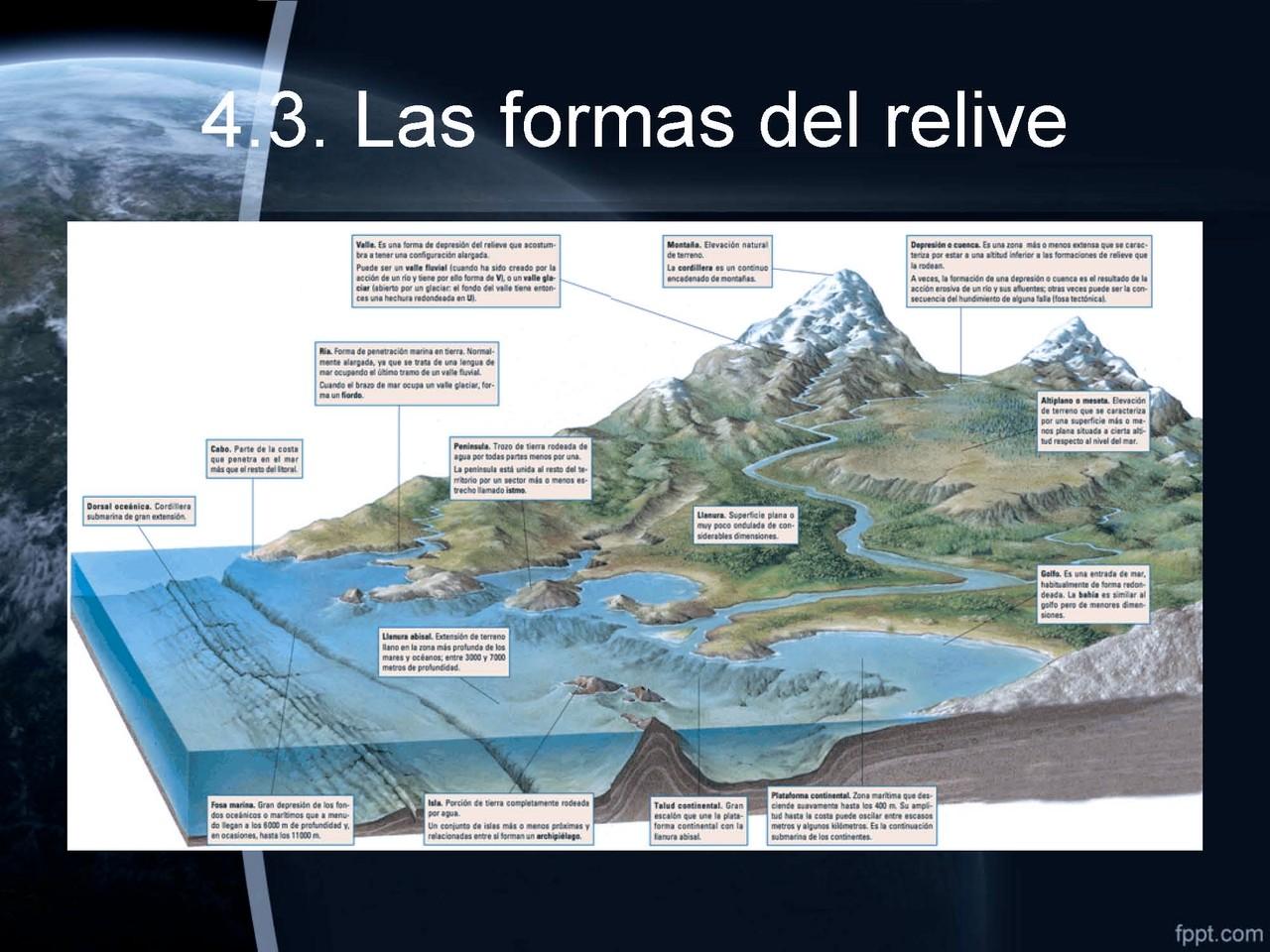 Formas topográficas del relieve
