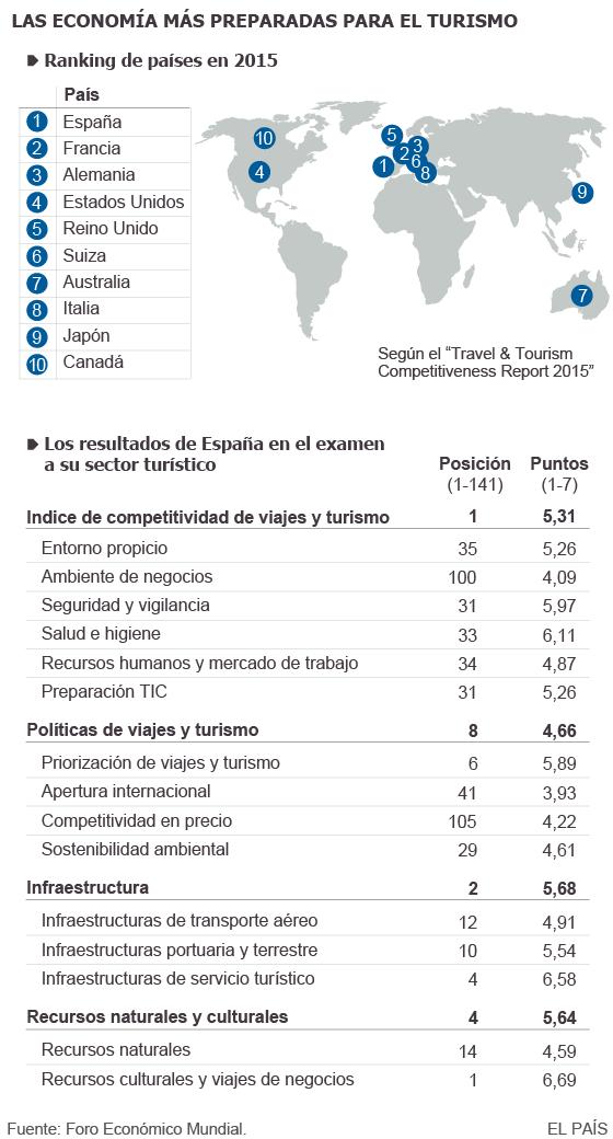 Las economías más preparadas para el turismo.