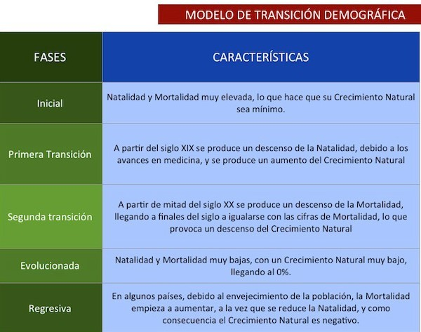 EXPLICACIÓN DEL MODELO DE TRANSICIÓN DEMOGRÁFICA.