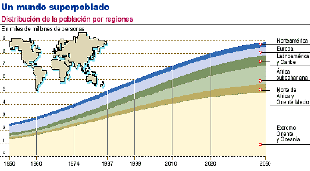 UN MUNDO SUPERPOBLADO. La distribución mundial por regiones.
