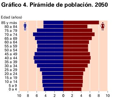 PIRÁMIDE DE POBLACIÓN REGRESIVA. País en envejecimiento.
