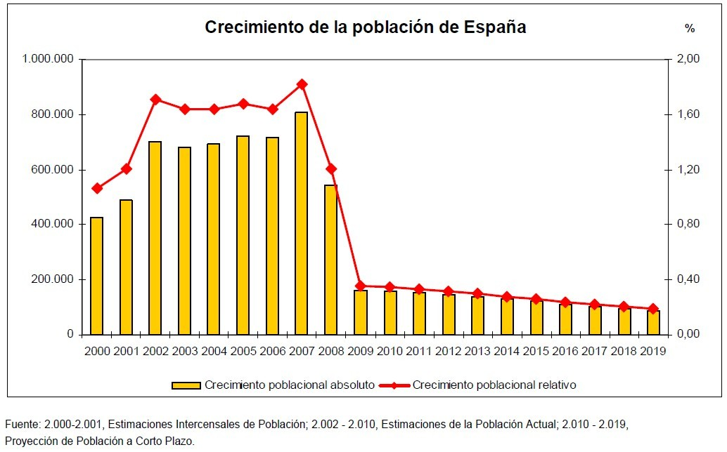 Crecimiento de la población española durante las dos primeras décadas del s.XXI