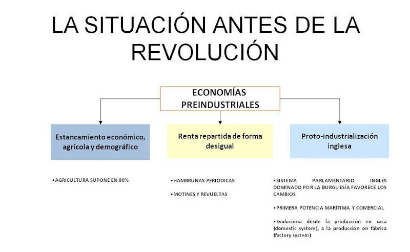 Situación antes de la Revolución Industrial.