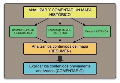 Esquema Síntesis del Análisis de un mapa histórico.