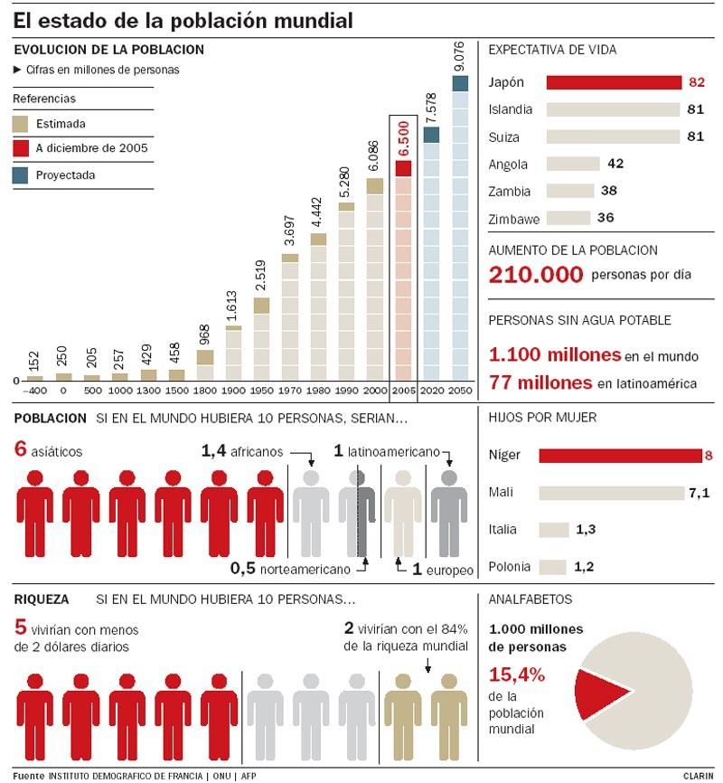 EL ESTADO DE LA POBLACIÓN MUNDIAL.Evolución, expectativa de vida, hijos por mujer.