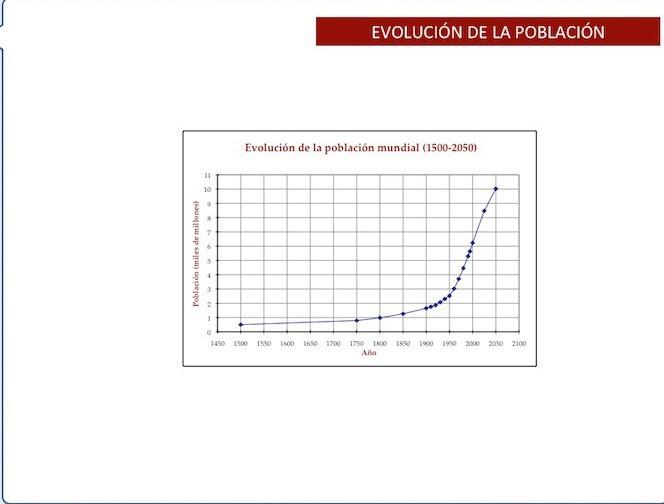 Evolución de la pobalción mundial en los últimos 5 siglos.