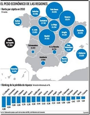 España. Renta per cápita 2010.