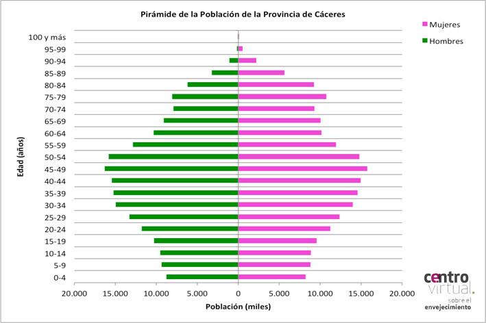 Pirámide de la provincia de Cáceres.