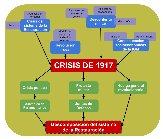 Crisis de 1917. Crisis política, militar y social. Consecuencias económicas.