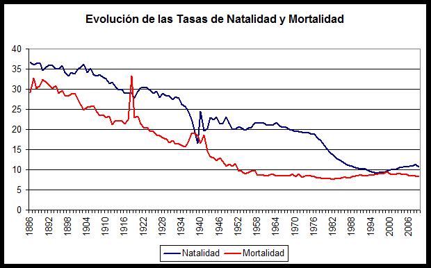 Evolución del crecimiento natural de la población española.