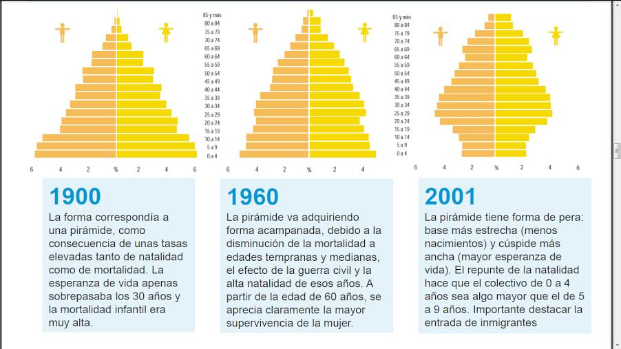 EVOLUCIÓN DE LA PIRÁMIDE DE POBLACIÓN DE ESPAÑA EN EL S.XX desde la pirámide progresiva a la regresiva actual.