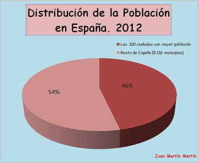 Distribución de la poblacióne española y concentración en núcleos urbanos (la mitad de la población en municipios de 100.000 habs.).