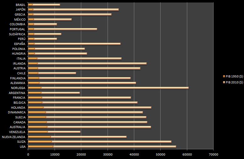EVOLUCIÓN DEL P.I.B. POR PAÍSES 1950-2010.