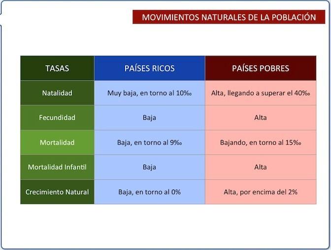 DIFERENCIAS DEMOGRÁFICAS (SOCIALES Y ECONÓMICAS) PAÍSES RICOS (DESARROLLADOS) Y POBRES (SUBDESARROLLADOS).