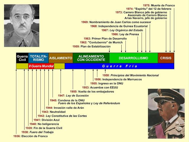 Cronología de la dictadura franquista.
