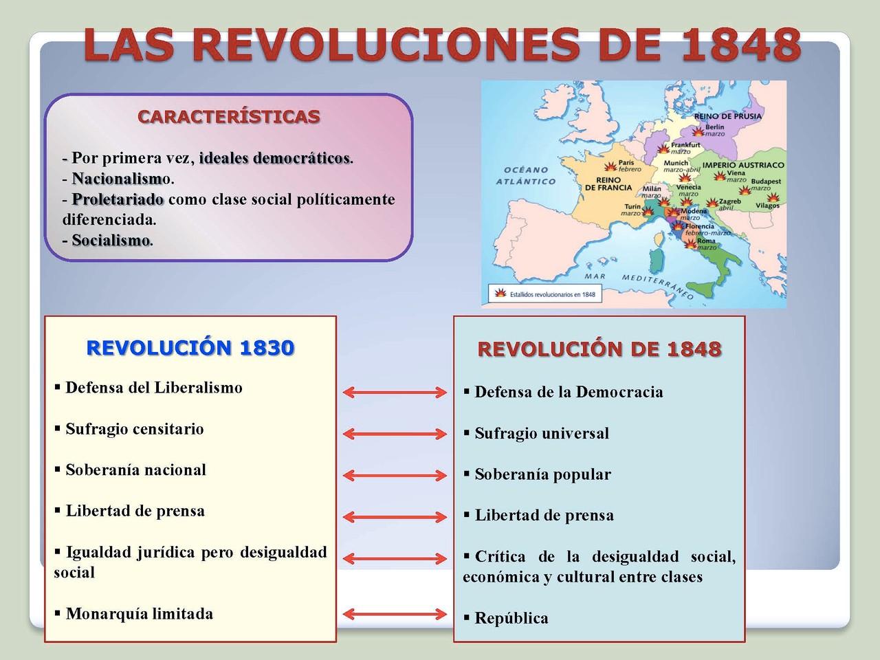 Características de la revolución de 1848.