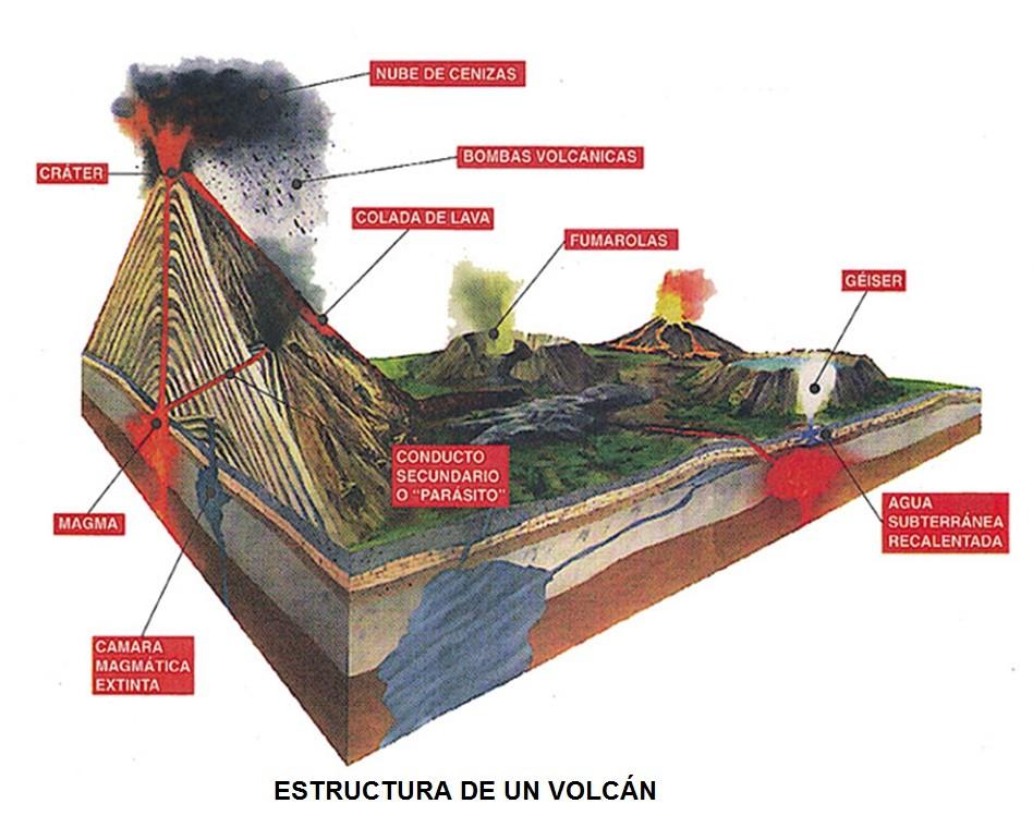 Estructura de un volcán