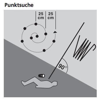 Punktsuche mit Sonde (aus SAC J+S Handbuch Bergsport 2010)