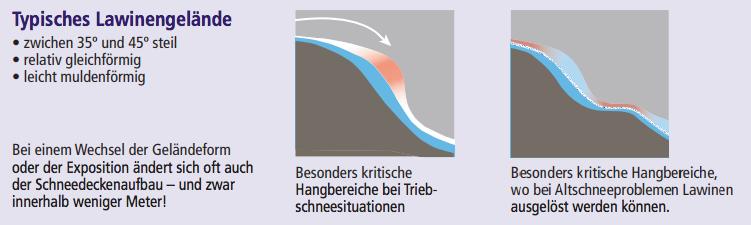 Typisches Lawinengelände, kritische Zonen bei Triebschnee / Altschneeproblemen  (Quelle: DAV Flyer Achtung Lawine)
