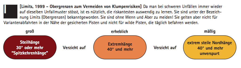 LIMITS nach MUNTER (Quelle: Reduktionsmethoden nach MUNTER, Bergundsteigen 4/07: http://www.bergundsteigen.at/file.php/archiv/2007/4/print/52-57%20%28logik%20des%20gelingens%29.pdf)