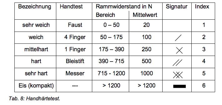 Handhärtetest (Quelle: SLF-Beobachterhandbuch)