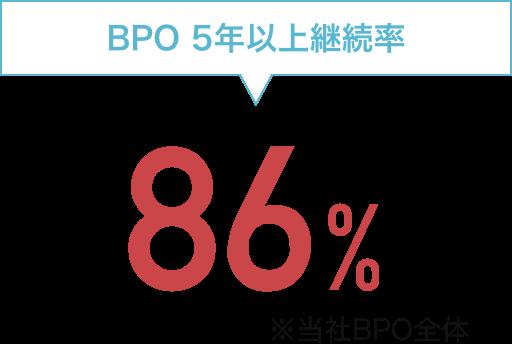 5年以上継続率: 86%