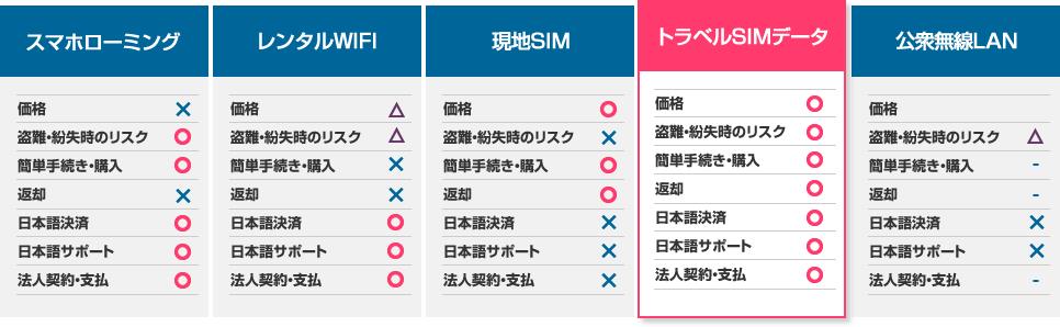 スマホローミング、レンタルWIFI、現地SIM、トラベルSIMデータ、公衆無線LAN比較表