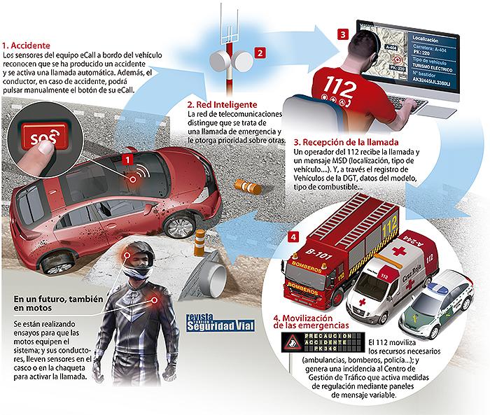 Funcionamiento del sistema eCall. Revista Tráfico y Seguridad Vial. DGT