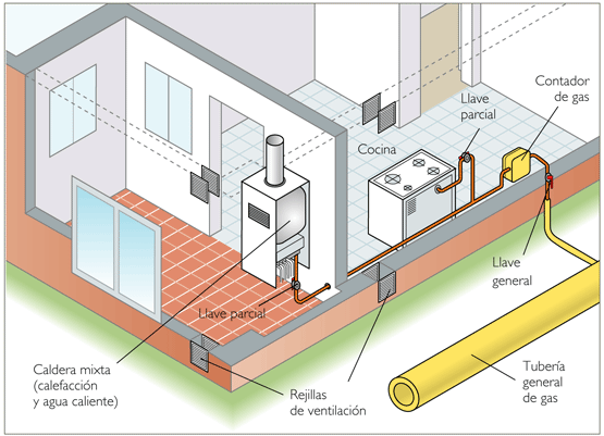 Instalación de gas canalizado. Las rejillas estarán arriba o abajo según el tipo de gas.