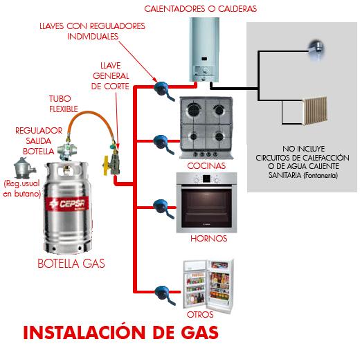 Instalación de gas mediante bombona