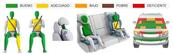 Evaluación de las lesiones tras realizar los test. Euro NCAP