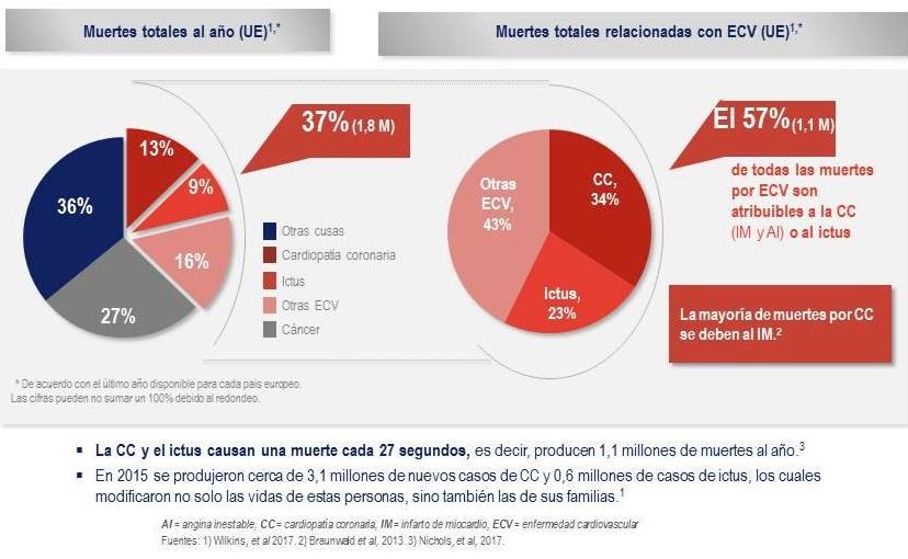 Estadísticas de infartos en la Unión Europea