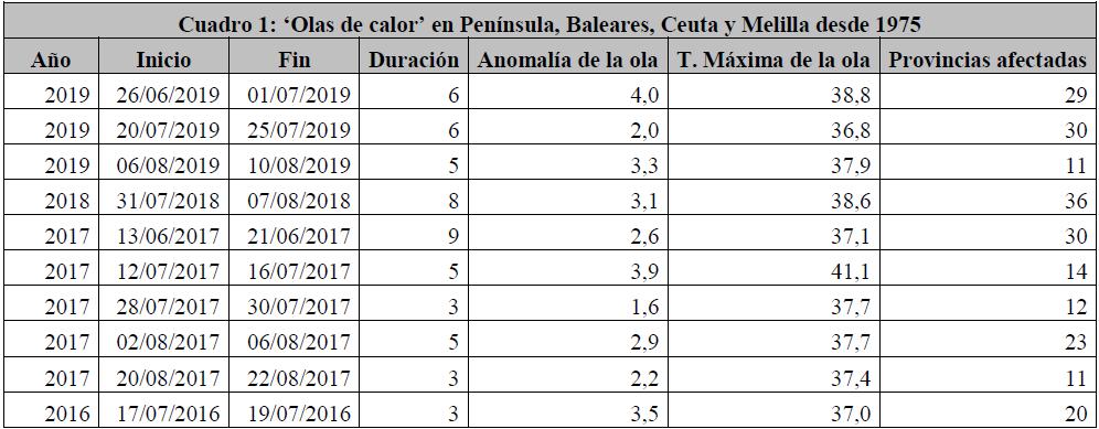 Datos de algunas olas de calor. Ministerio de Sanidad