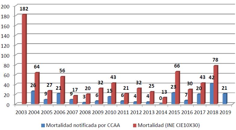 Fallecimientos durante los meses de calor (azul) y durante todo el año (rojo)