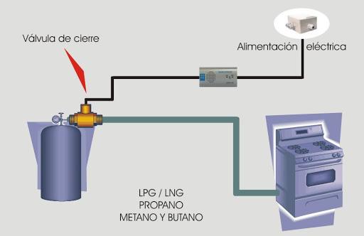 Instalación de protección con detector de gas y corte automático de la llave de paso