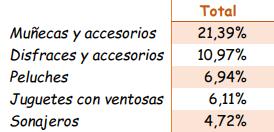 Subcategorías de juguetes. Informe de 2016