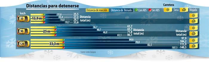 Importancia del ABS en la distancia de frenado. Revista Tráfico y Seguridad Vial. DGT
