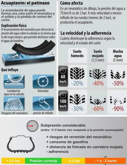 El estado de los neumáticos y la seguridad