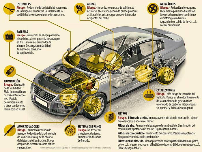 Riesgos de usar recambios de baja calidad. Revista Tráfico y Seguridad Vial. DGT