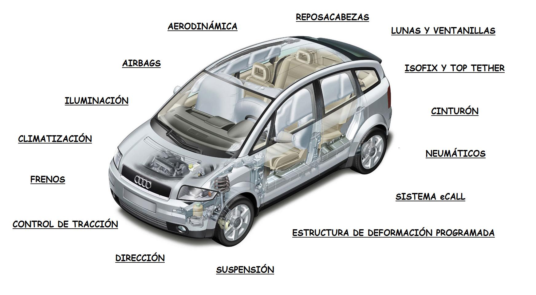 Partes de un vehiculo pdf